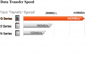 data transfer speed 02